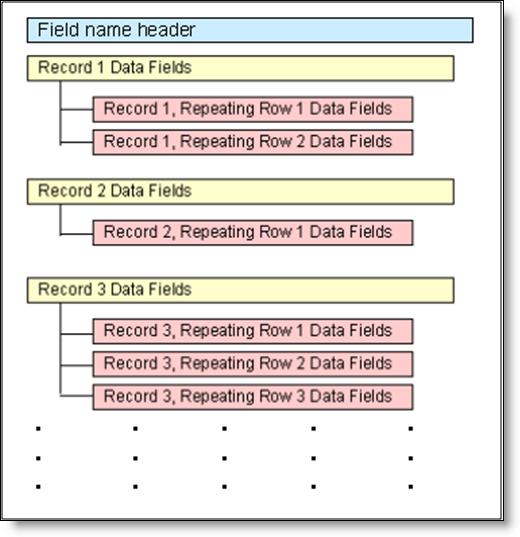 Importing Repeating Row Data