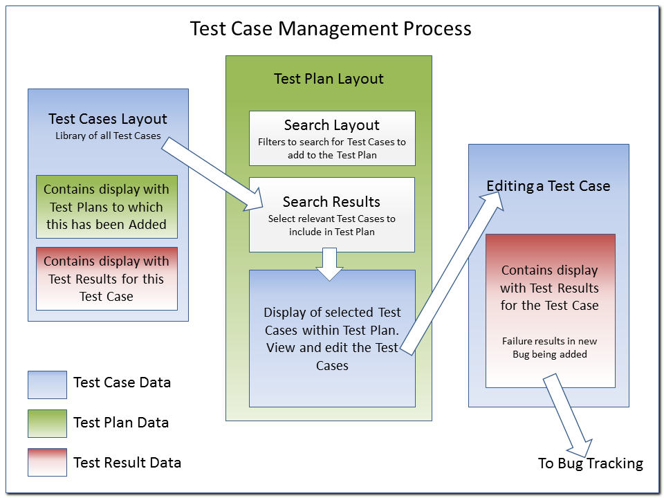 an overview of the sequence of steps in the case management process The primary elements of case management are: 31 assessment 32 case planning is a key component of the case management process sara taking active steps.
